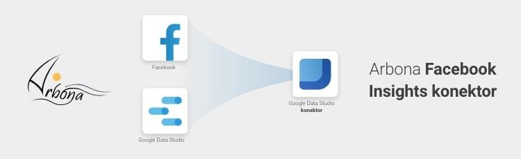 Novi Arbona Facebook Insights konektor - odobren od strane Google-a