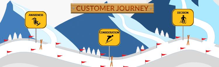 INFOGRAFIKA: Što je to customer journey i koja je njegova uloga u digitalnom marketingu?