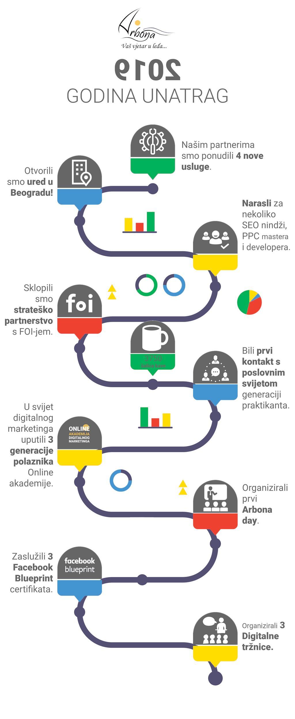 Infografika Arbonina postignuća u 2019. godini