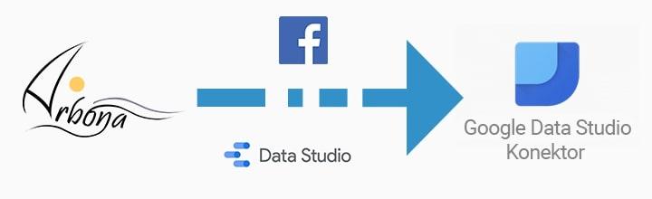 Arbona razvila vlastiti GDS konektor - verificiran od strane Facebook-a i Google-a