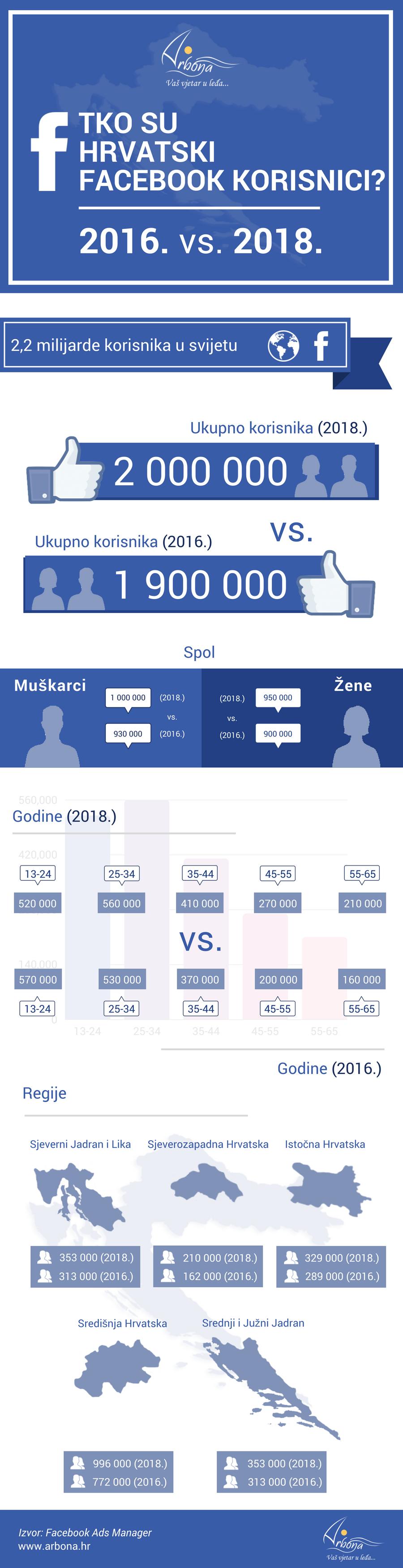 Arbona infografika: Tko su hrvatski Facebook korisnici 2018. vs. 2016.