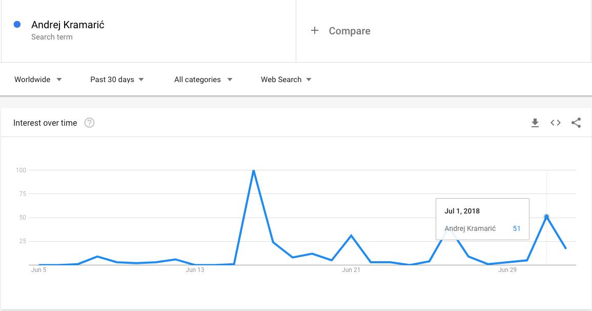 Andrej Kramarić Google pretraživanje