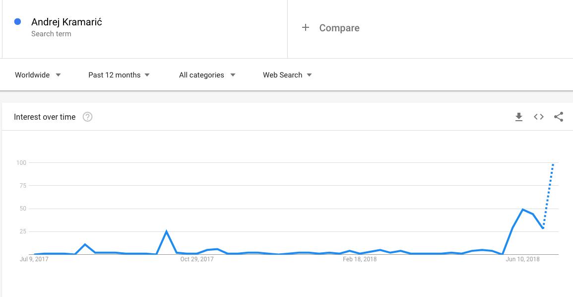 Andrej Kramarić gol - google pretraživanje