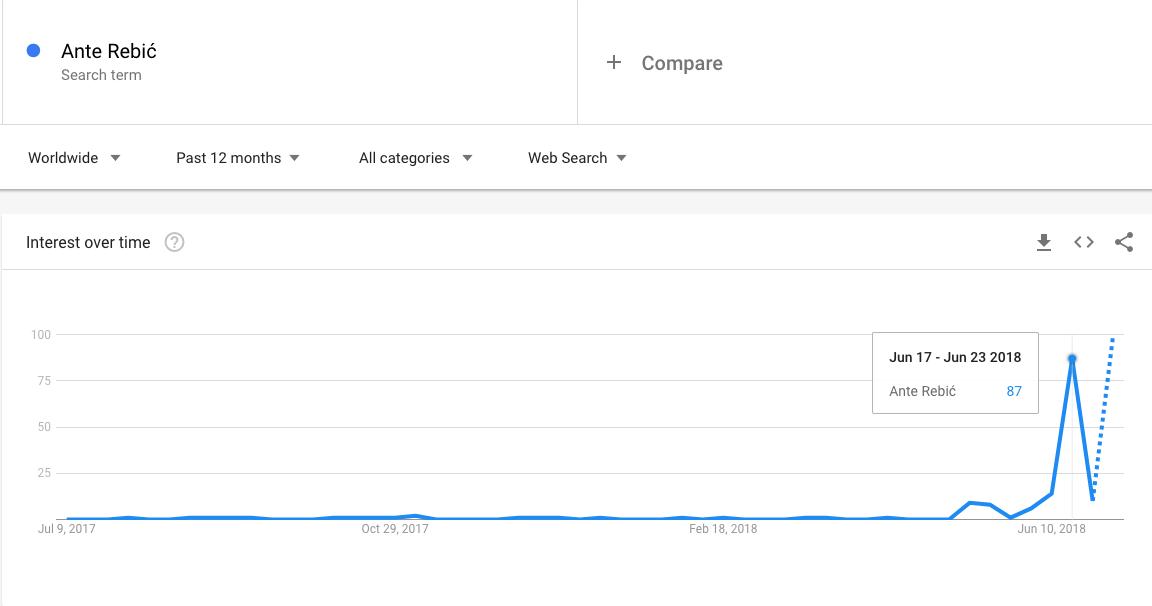 Ante Rebić Google pretraživanje