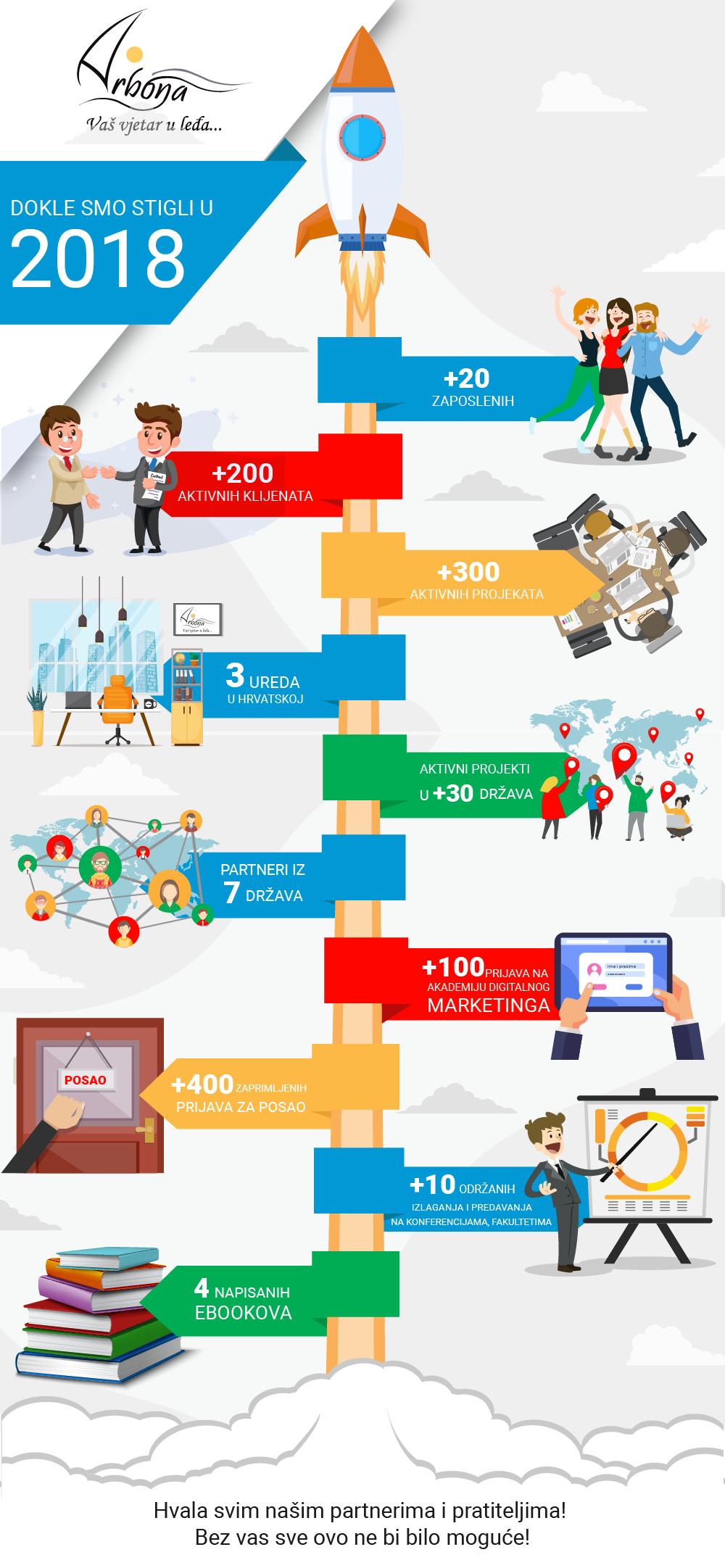 Arbona agencija za digitalni marketing infografika put do uspjeha