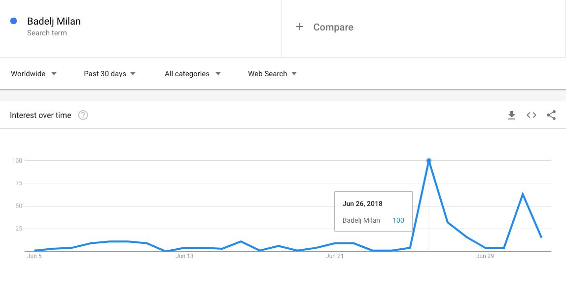 Google pretraživanje Badelj