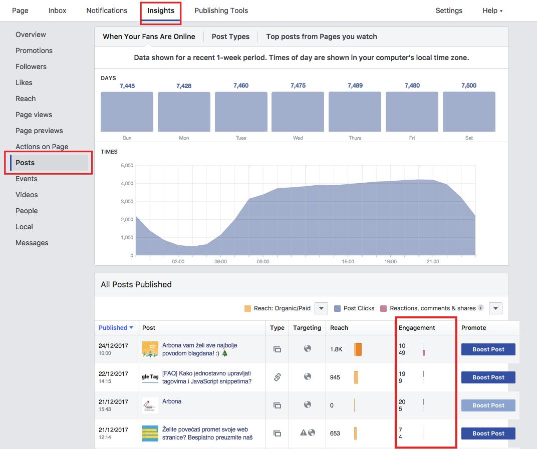 Arbona 7 Facebook metrika - Engagement