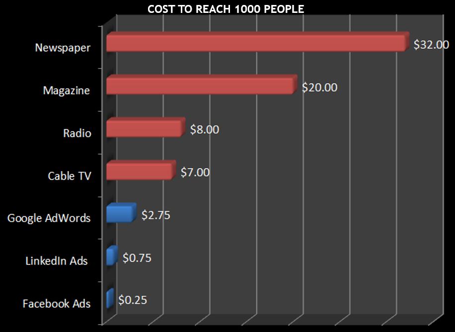 Graf prikazuje usporedbu različitih medija po cijeni za 1000 impresija