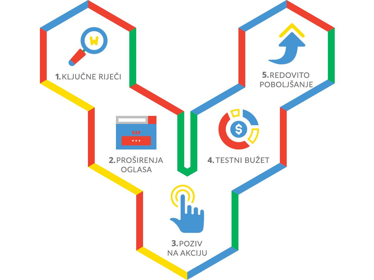 AdWords oglašavanje case study - Tvoj Toner i Arbona 2