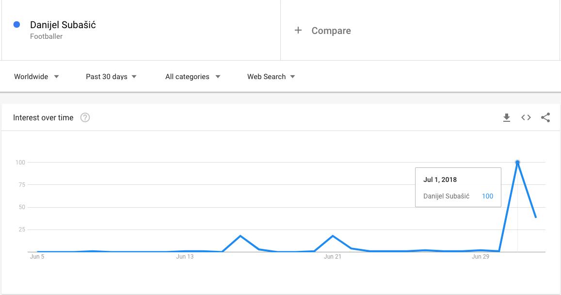 Subišić Google pretražvainje