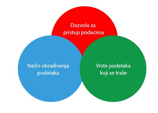 GDPR se temelji na 3 područja obrade podataka