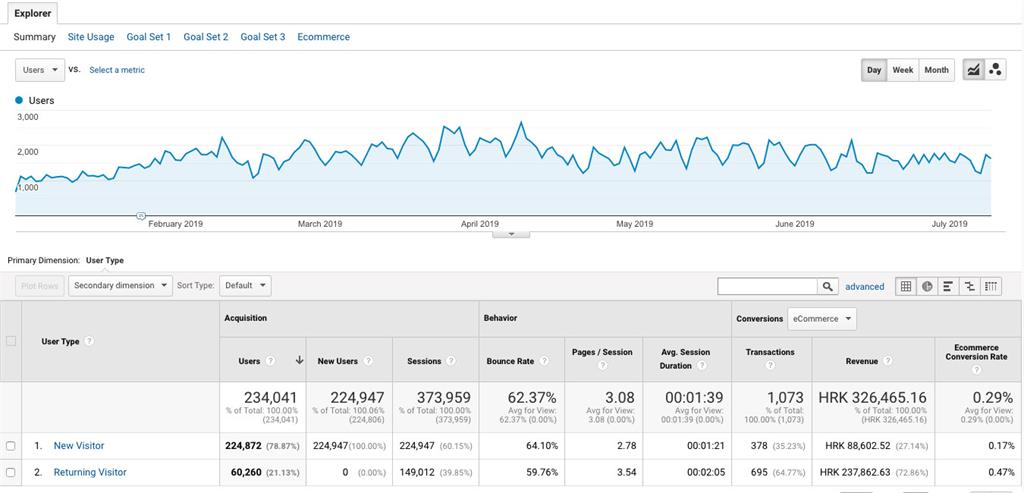 Google Analytics sučelje za new vs returning visitors