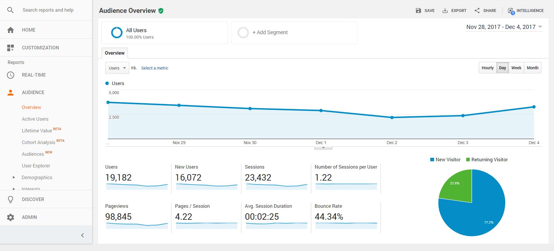Google Analytics sučelje