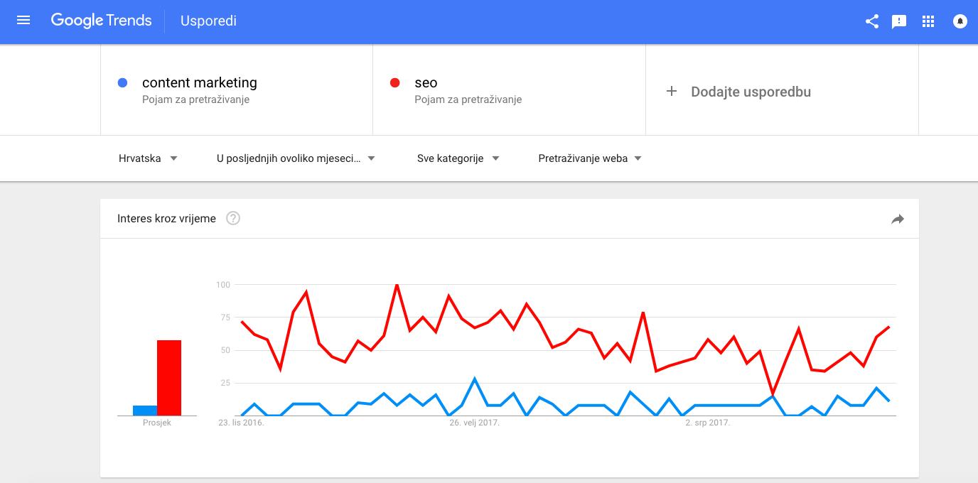 Google Trends Arbona