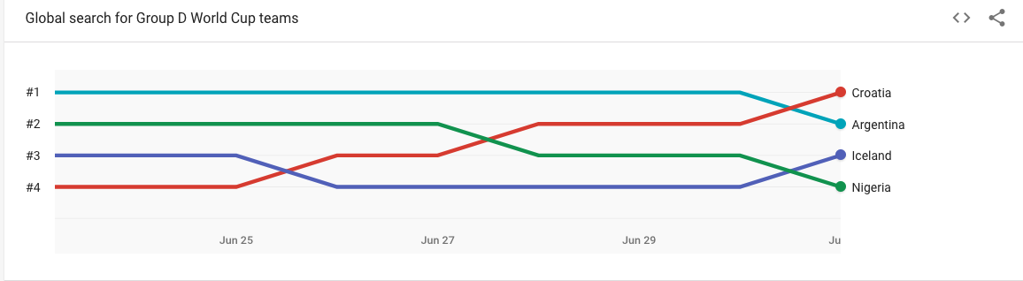 Google Trends i pretraživanja za Hrvatsku