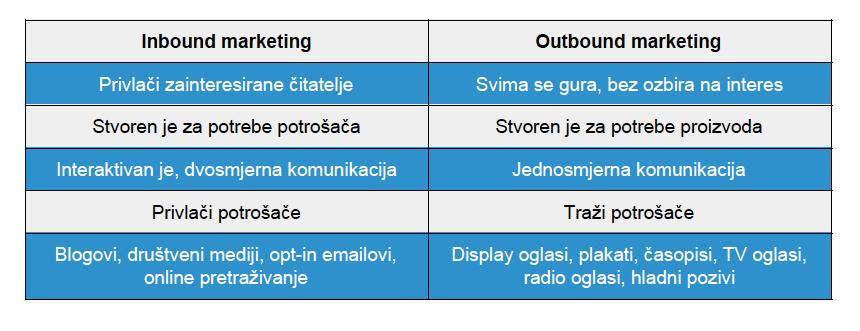 Razlika između inbound i outbound marketinga