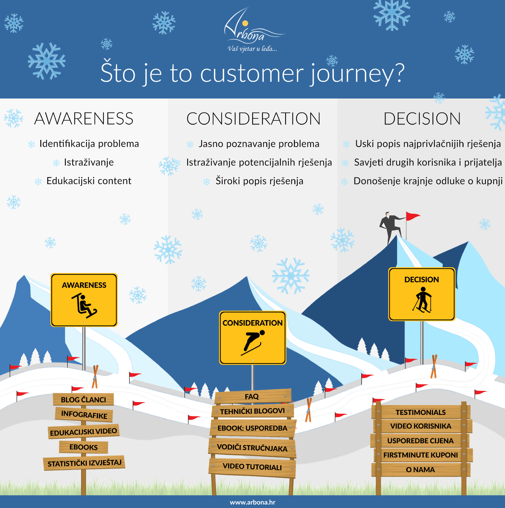 Arbona infografika: Customer Journey