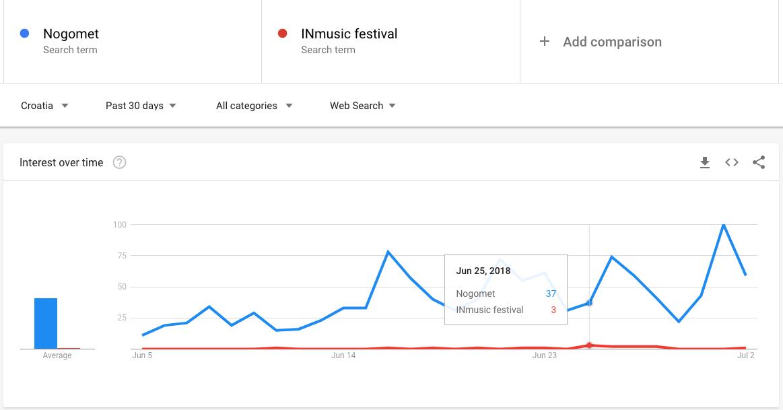 Nogomet vs. INmusic festival Google pretraživanje