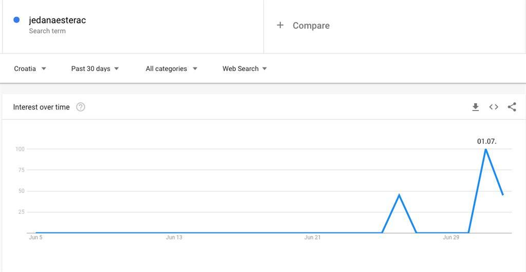 Jedanaesterac Google pretraživanje