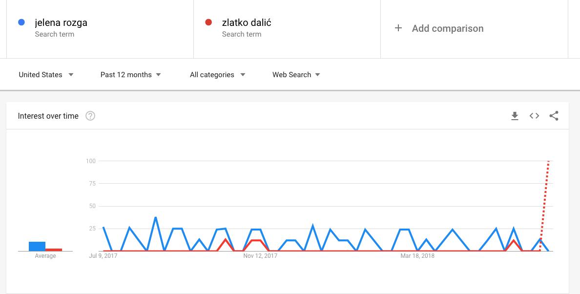 Jelena Rozga vs. Dalić - Google pretraživanje