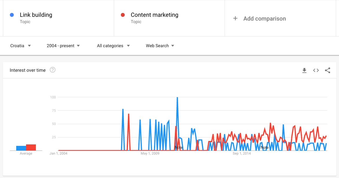Google Trends graf link building vs content marketing