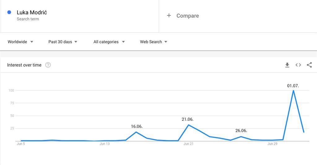 Luka Modrić i Google pretraživanja na dan zabijanja gola