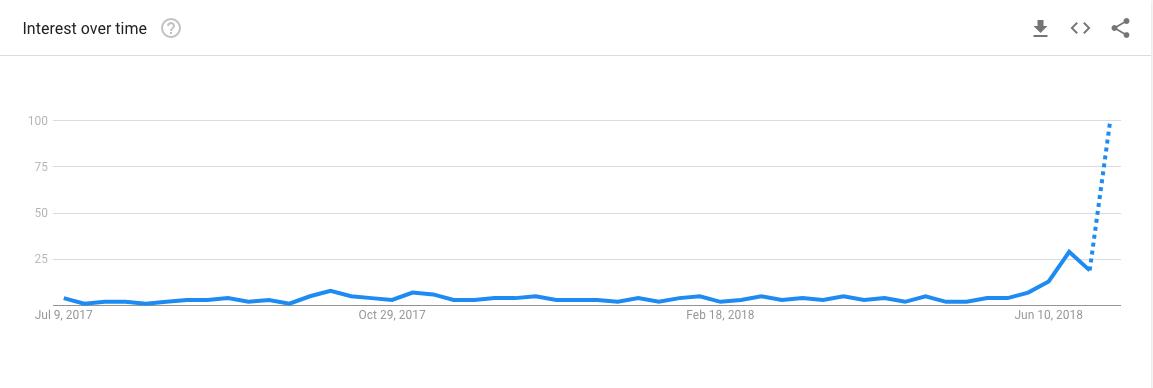 Pretraživanje na Googleu za Luku Modrića