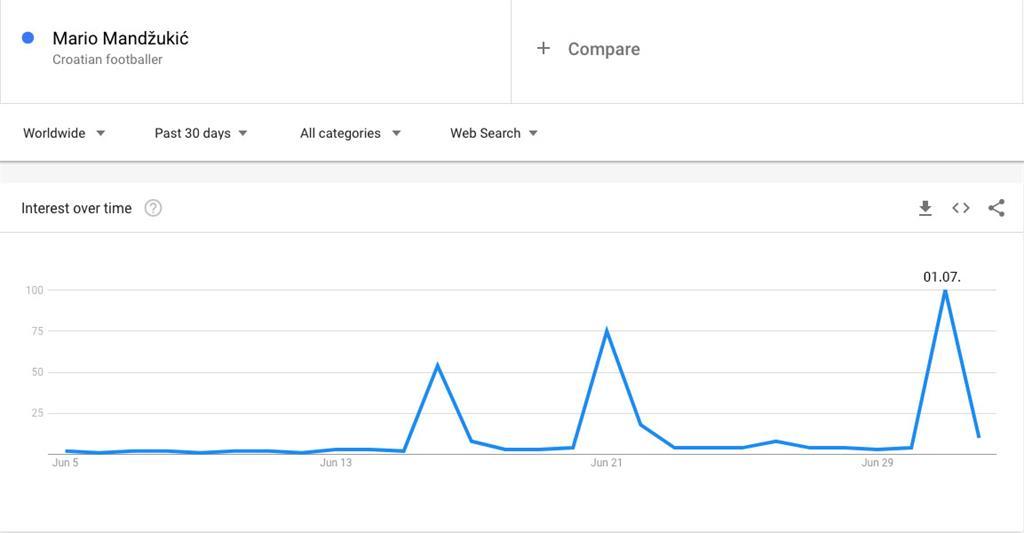 Google pretraživanje Mandžukić