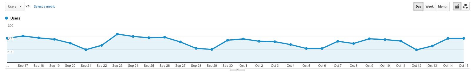 Kako izgleda izvještaj za organski promet u Google Analytics
