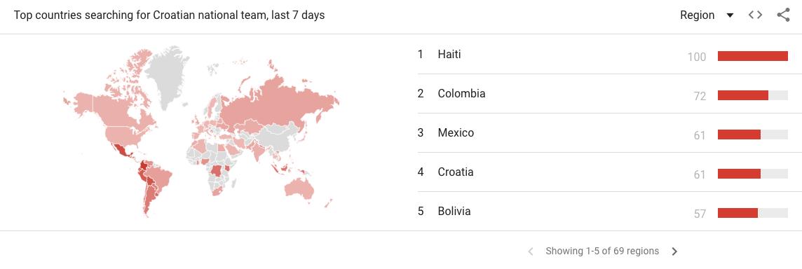 Trendovi pretraživanja za hrvatsku reprezentaciju