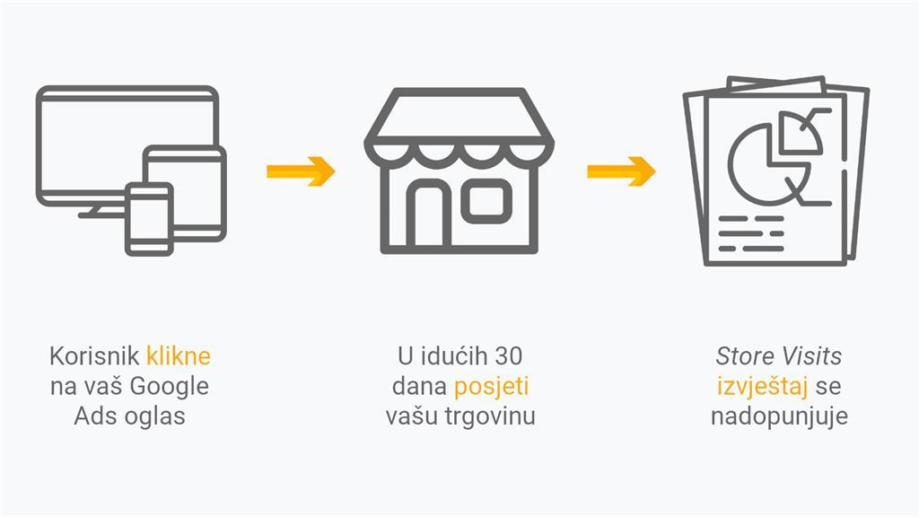 Kako funkcionia Google Analytics Store Vistis izvještaj