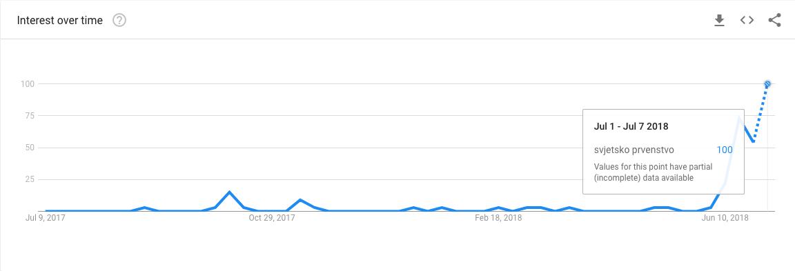 Google Trends i nogometno svjetsko prvenstvo