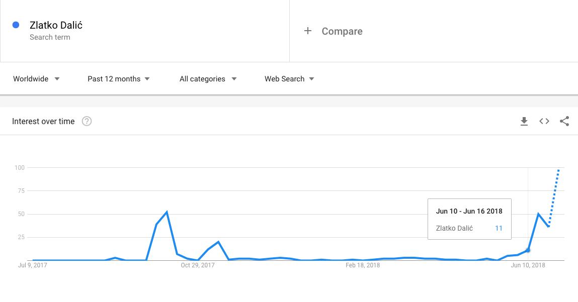 Zlatko Dalić - Google pretraživanje