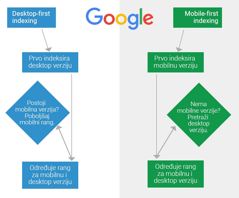 Proces Googleovog first mobile indexing načina indeksiranja