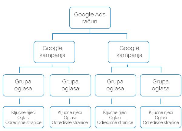 Google Ads struktura kampanje